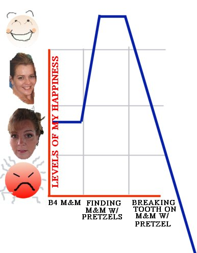 chart of my happiness level before and after breaking my tooth on a pretzel m & m
