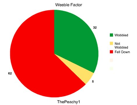 weeble proof pie chart