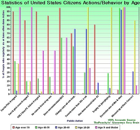 public actions by age range for US citizens via ThePeachy1