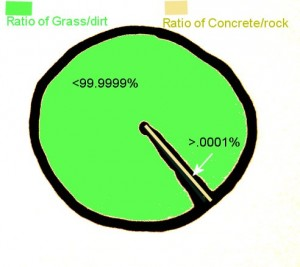 pie chart of grass to concrete ratio in my yard
